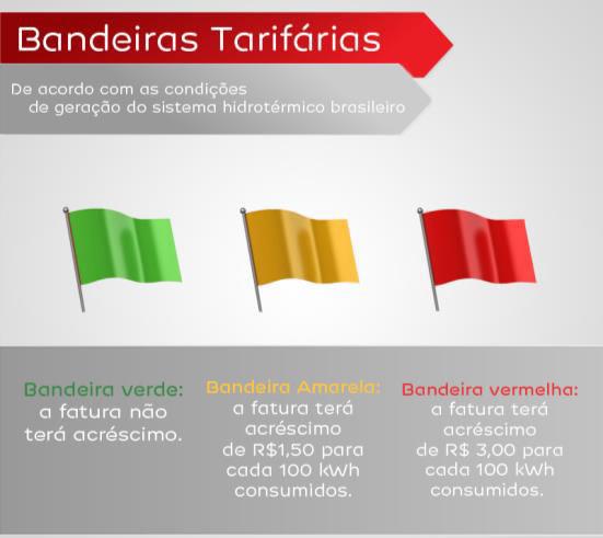 bandeiras-tarifas