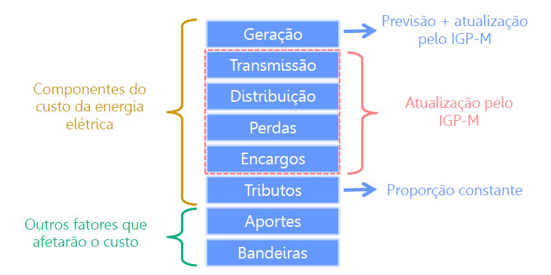 graficos-consumo-2